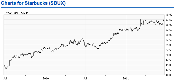 SBUX Two Year Trend