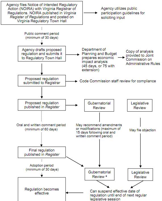 VAPA Overview